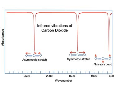 Carbon Dioxide - Infrared absorption band.