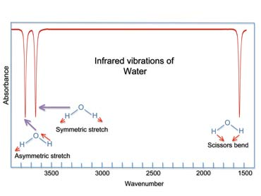 Water - Infrared absorption band.